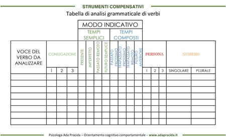 analisi grammaticale verbi composti